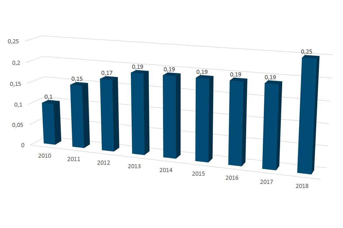 AST Groupe évolution dividende 2018