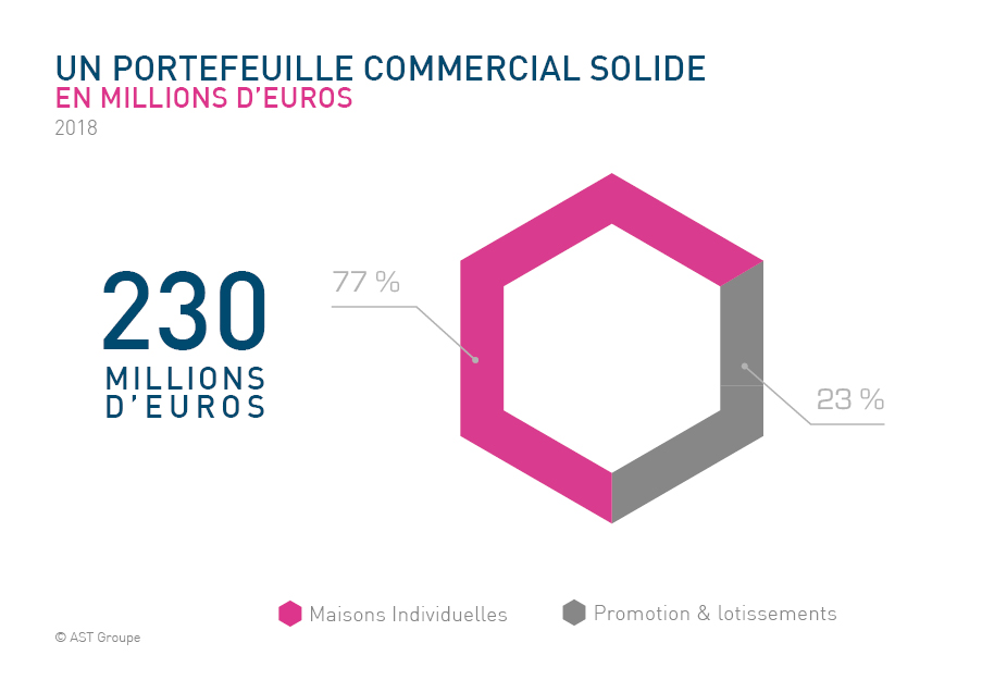 portefeuille commercial 2018 AST Groupe
